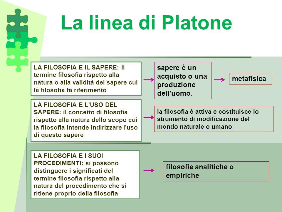 La linea di Platone sapere è un acquisto o una produzione dell uomo.