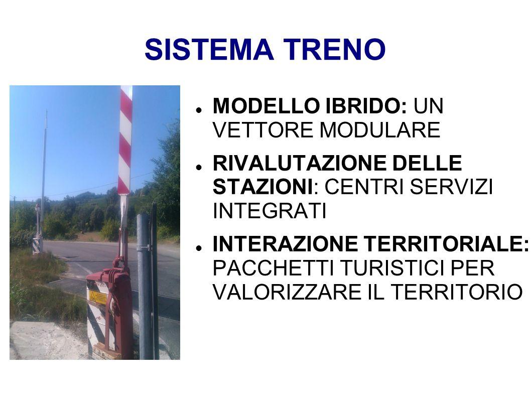 SISTEMA TRENO MODELLO IBRIDO: UN VETTORE MODULARE
