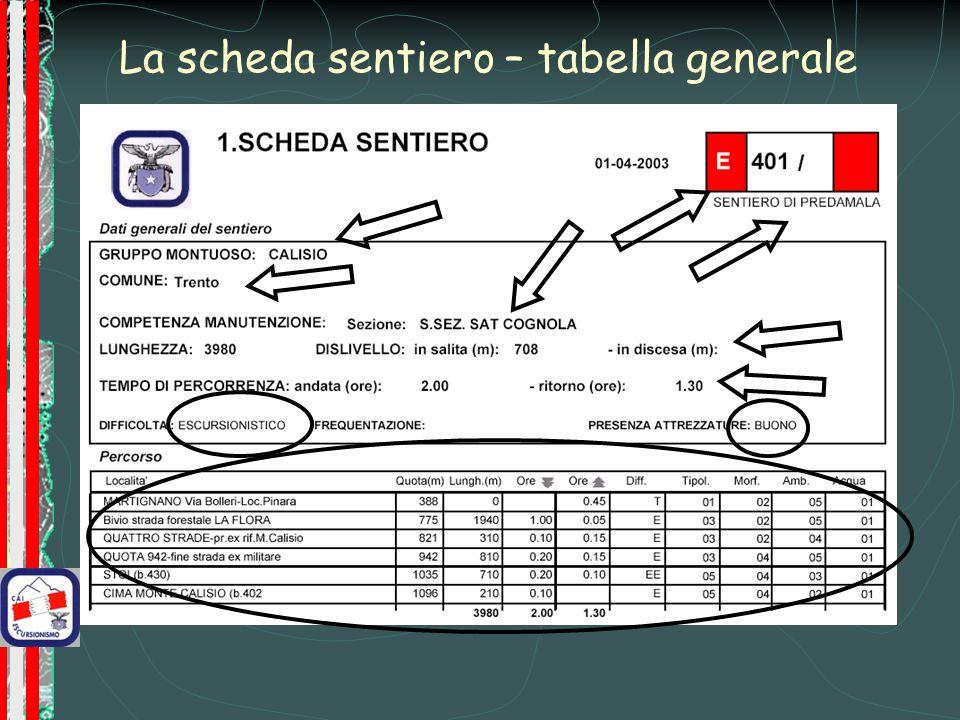 La scheda sentiero – tabella generale