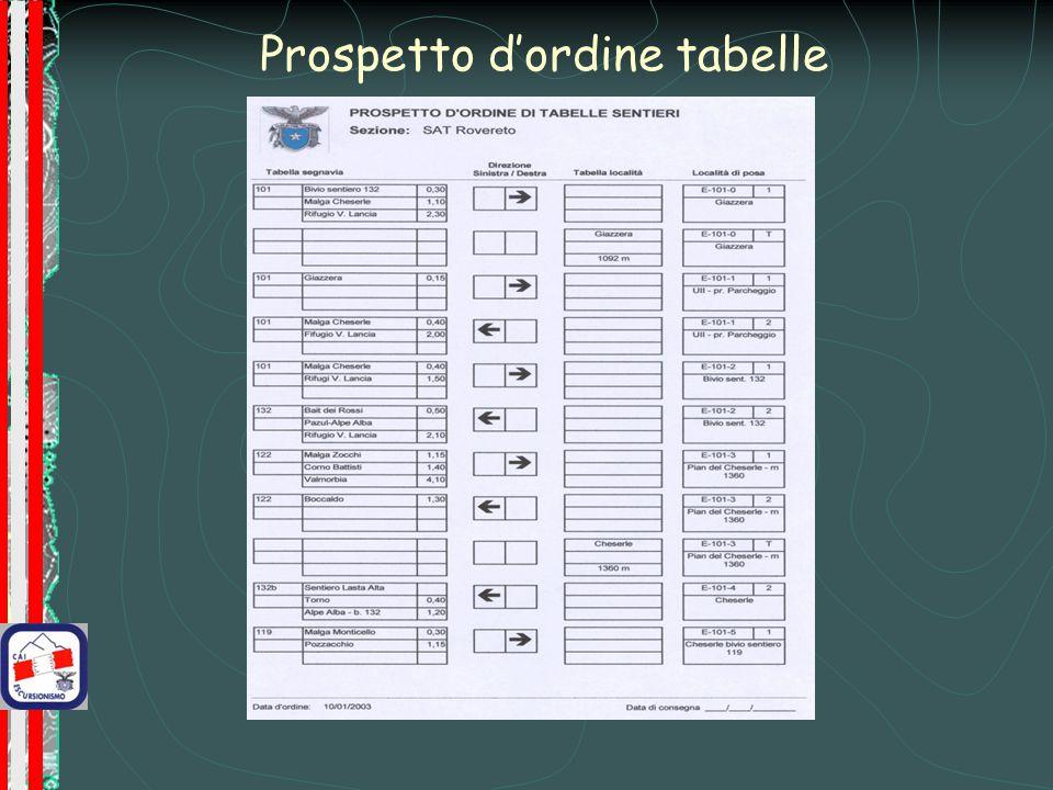 Prospetto d'ordine tabelle