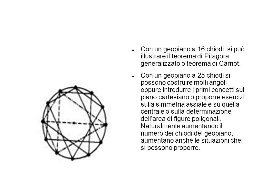 Con un geopiano a 16 chiodi si può illustrare il teorema di Pitagora generalizzato o teorema di Carnot.