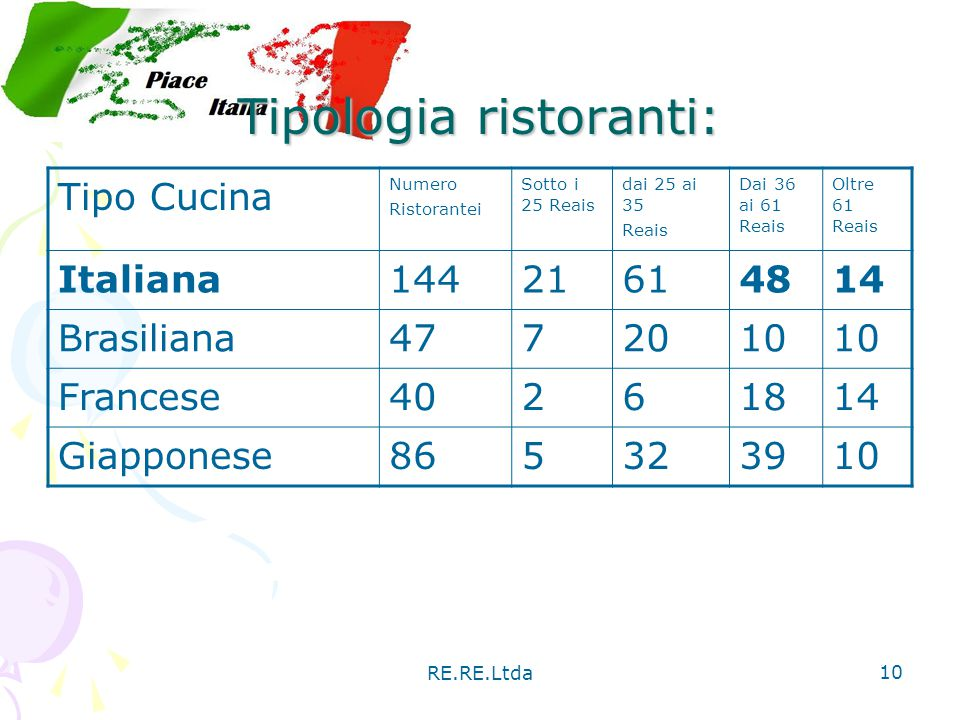 Tipologia ristoranti: