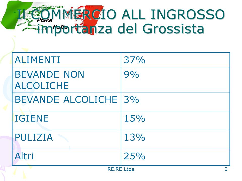 Il COMMERCIO ALL INGROSSO importanza del Grossista