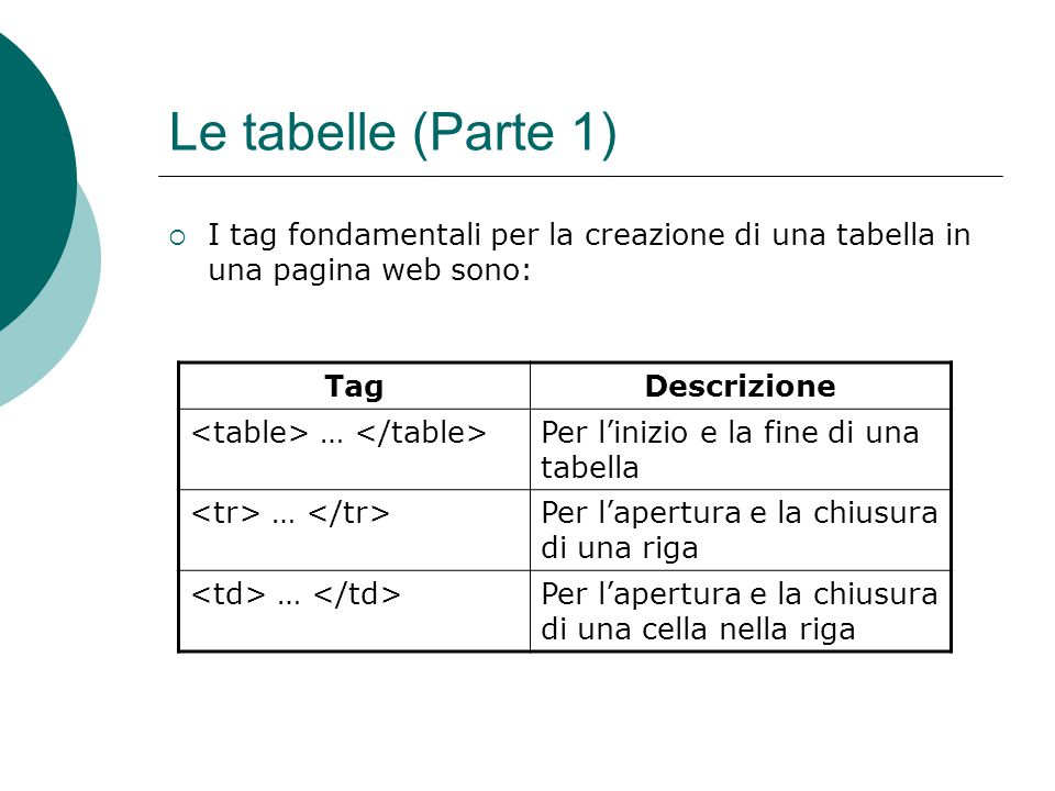 Le tabelle (Parte 1) I tag fondamentali per la creazione di una tabella in una pagina web sono: Tag.