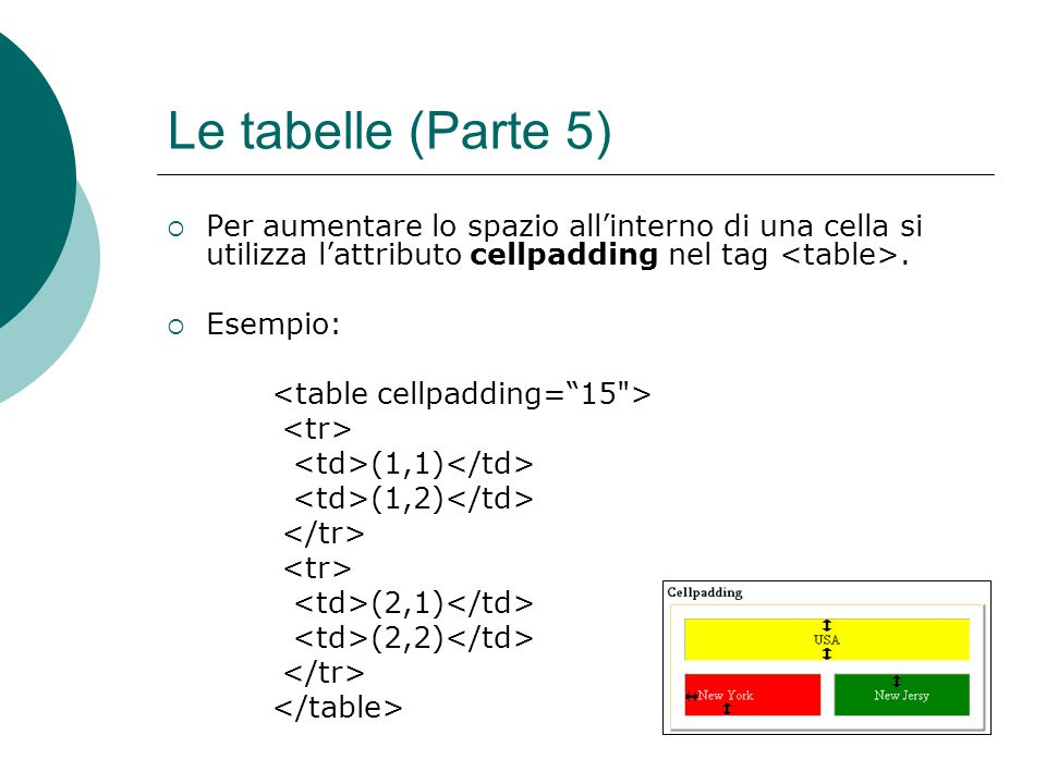 Le tabelle (Parte 5) Per aumentare lo spazio all'interno di una cella si utilizza l'attributo cellpadding nel tag <table>.
