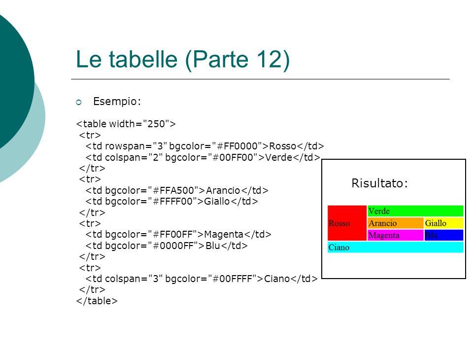 Le tabelle (Parte 12) Risultato: Esempio: <table width= 250 >