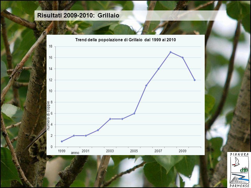 Risultati 2009-2010: Grillaio GRILLAIO 2009 2010 delta n° nidi 16 12