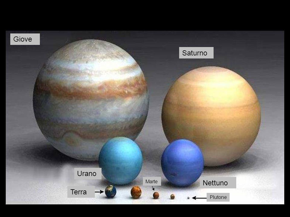 Giove Saturno Urano Marte Nettuno Terra Plutone