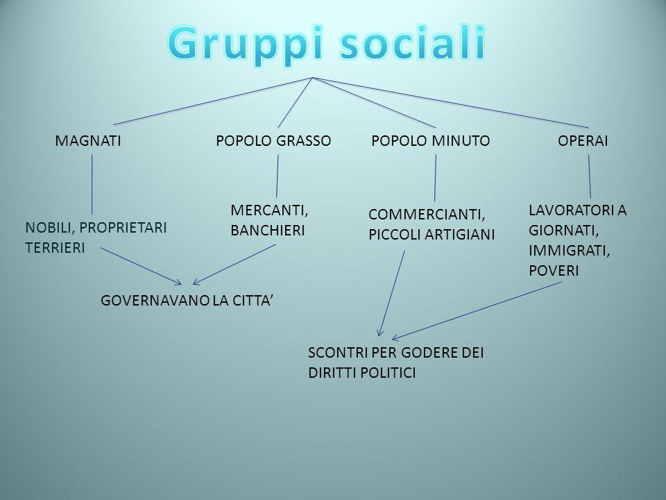 Gruppi sociali MAGNATI POPOLO GRASSO POPOLO MINUTO OPERAI