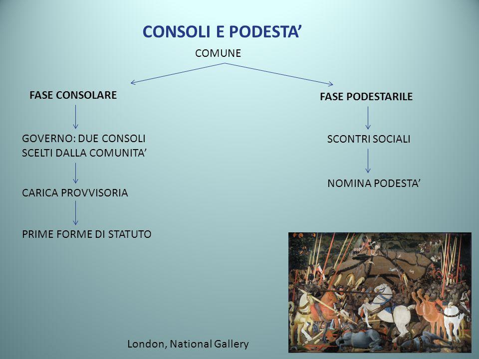 CONSOLI E PODESTA' COMUNE FASE CONSOLARE FASE PODESTARILE