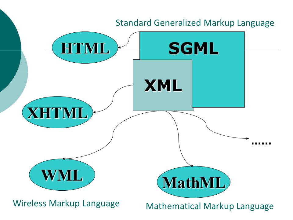 Standard Generalized Markup Language Wireless Markup Language