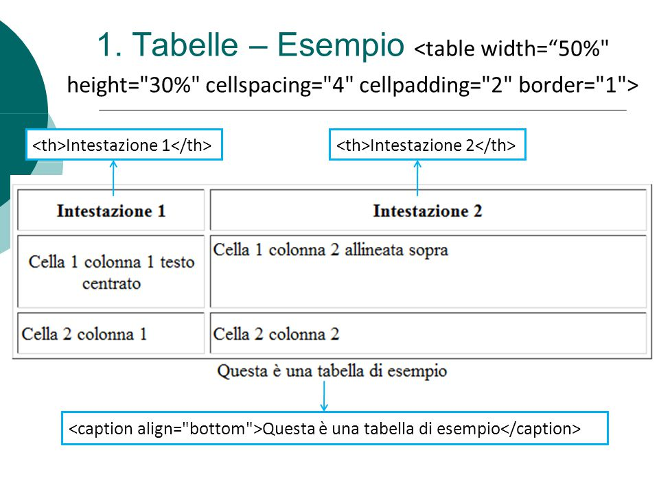 1. Tabelle – Esempio <table width= 50% height= 30% cellspacing= 4 cellpadding= 2 border= 1 > <th>Intestazione 1</th>
