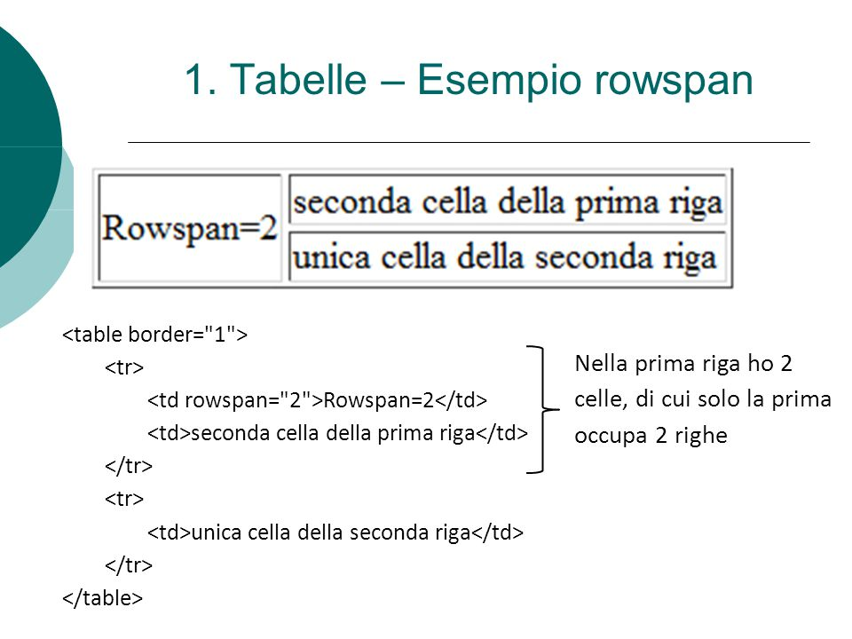 1. Tabelle – Esempio rowspan