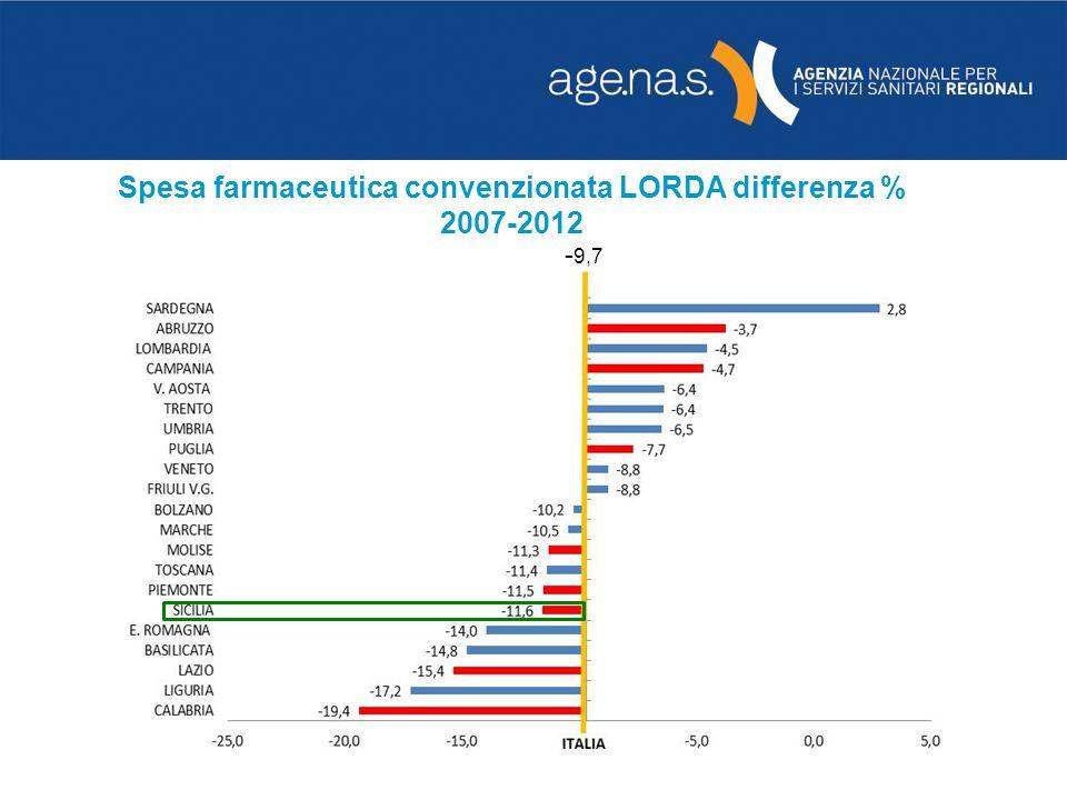 Spesa farmaceutica convenzionata LORDA differenza % 2007-2012