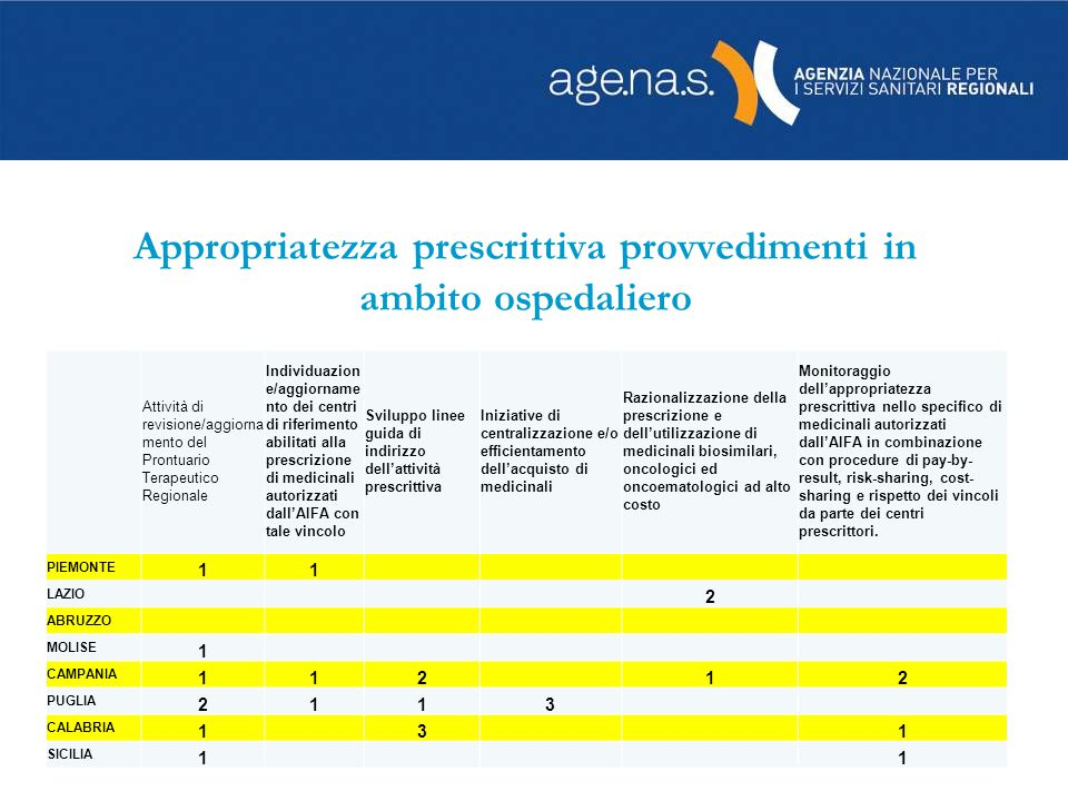 Appropriatezza prescrittiva provvedimenti in ambito ospedaliero