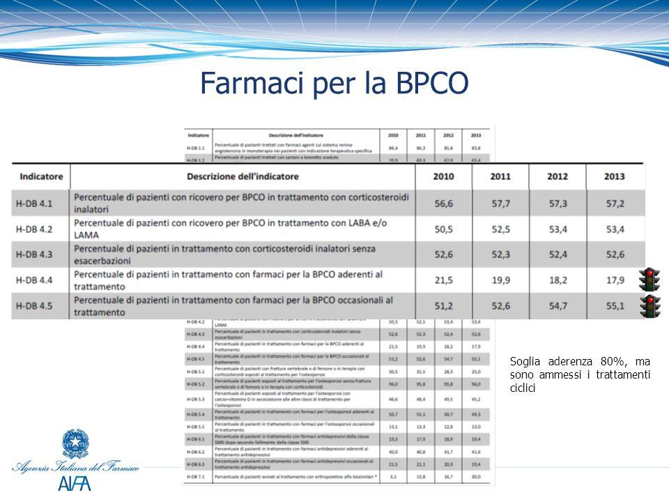 Farmaci per la BPCO Soglia aderenza 80%, ma sono ammessi i trattamenti ciclici