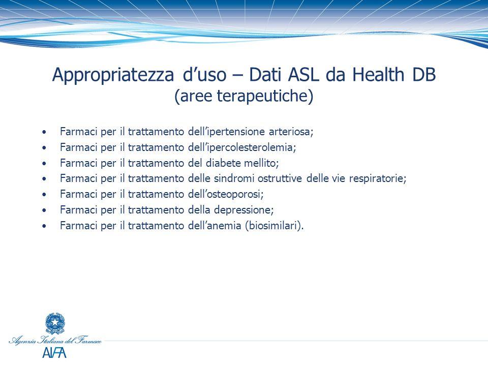 Appropriatezza d'uso – Dati ASL da Health DB (aree terapeutiche)