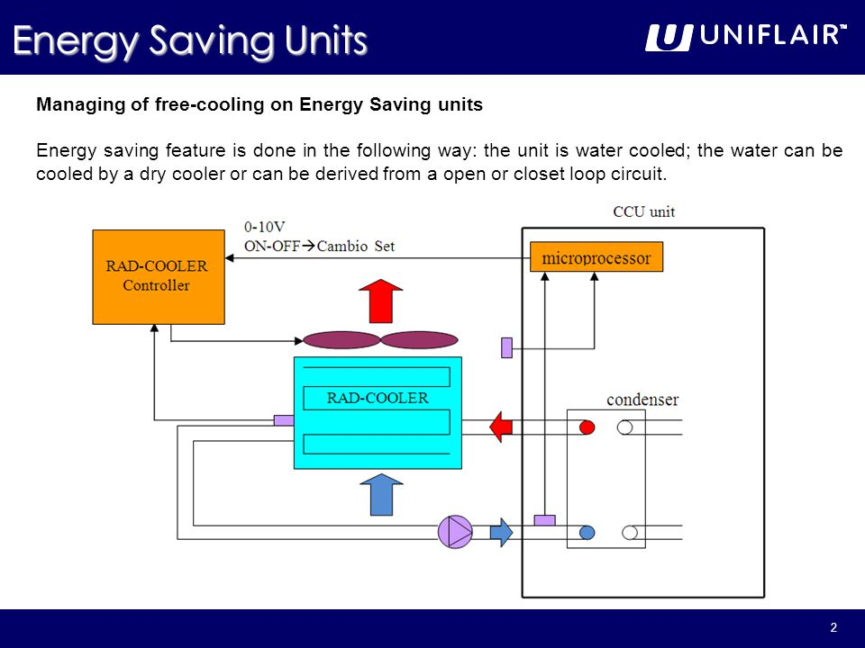 Energy Saving Units Managing of free-cooling on Energy Saving units