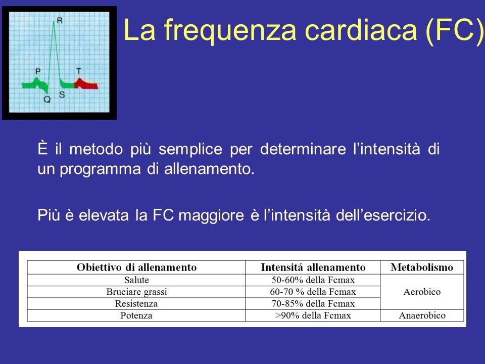 La frequenza cardiaca (FC)