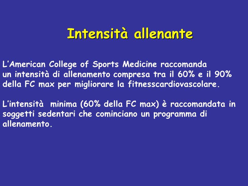 Intensità allenante L'American College of Sports Medicine raccomanda