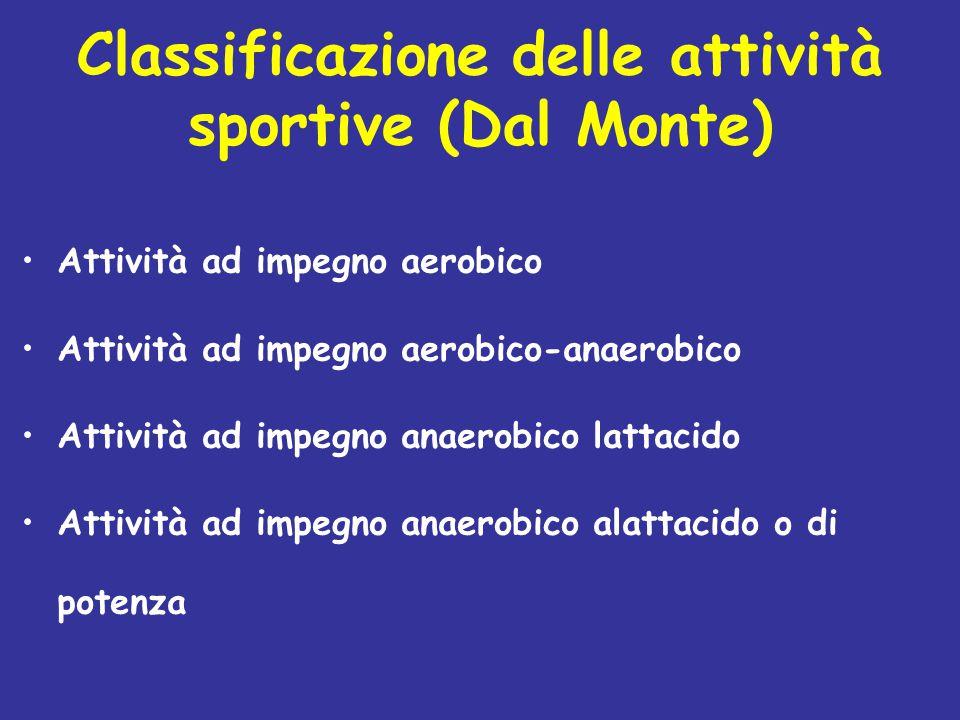 Classificazione delle attività sportive (Dal Monte)