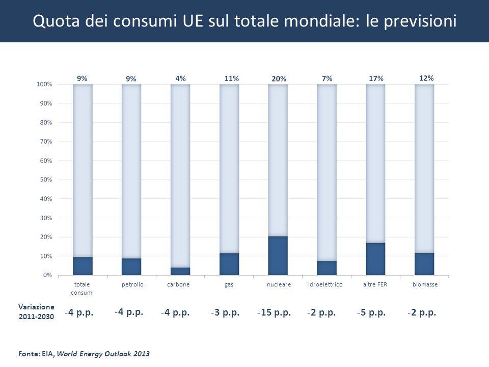 Quota dei consumi UE sul totale mondiale: le previsioni