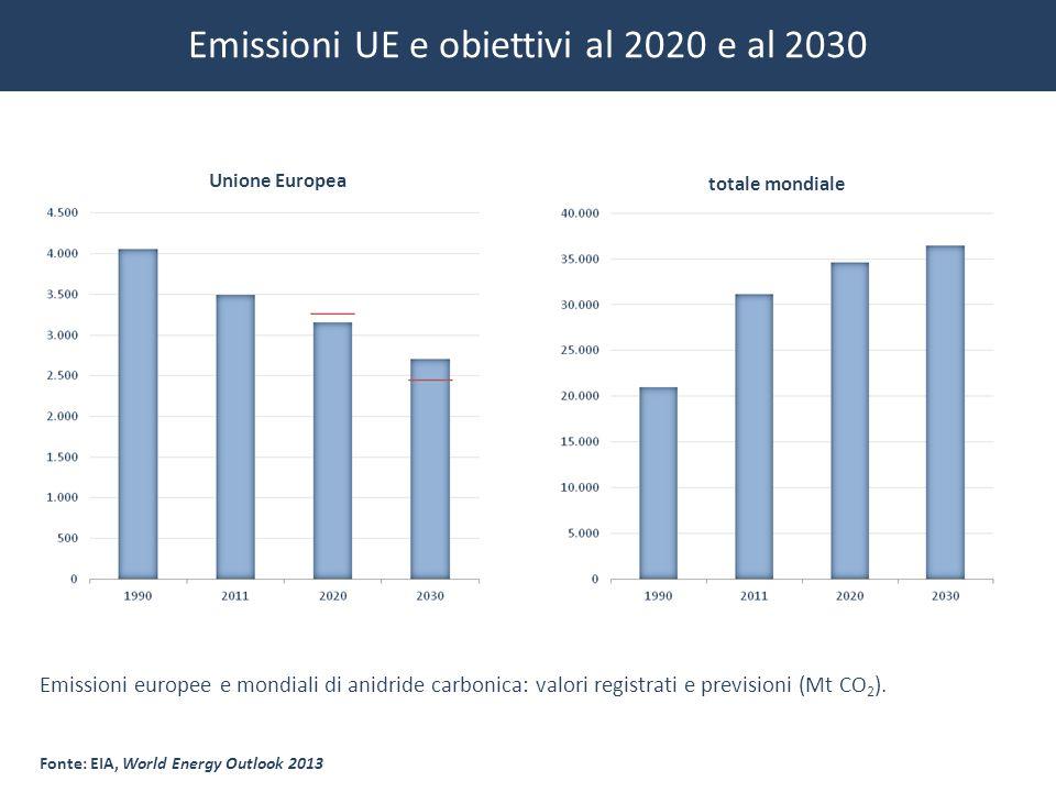 Emissioni UE e obiettivi al 2020 e al 2030