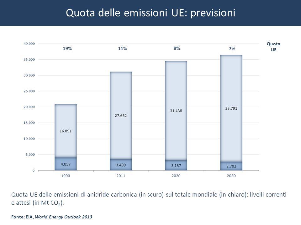 Quota delle emissioni UE: previsioni