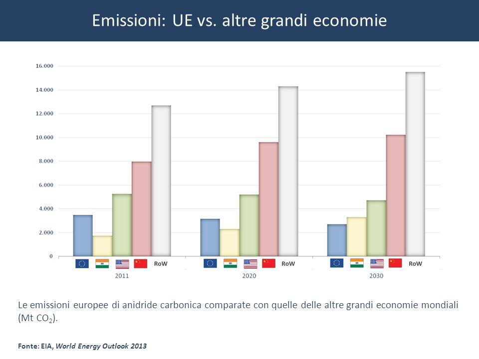Emissioni: UE vs. altre grandi economie