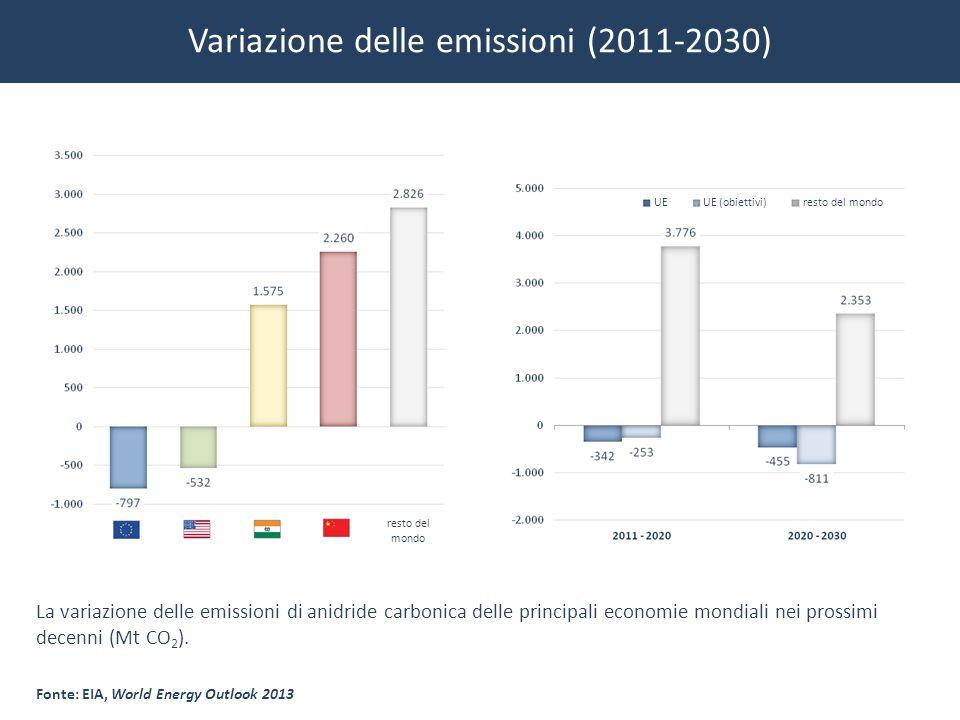 Variazione delle emissioni (2011-2030)