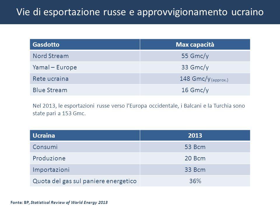 Vie di esportazione russe e approvvigionamento ucraino