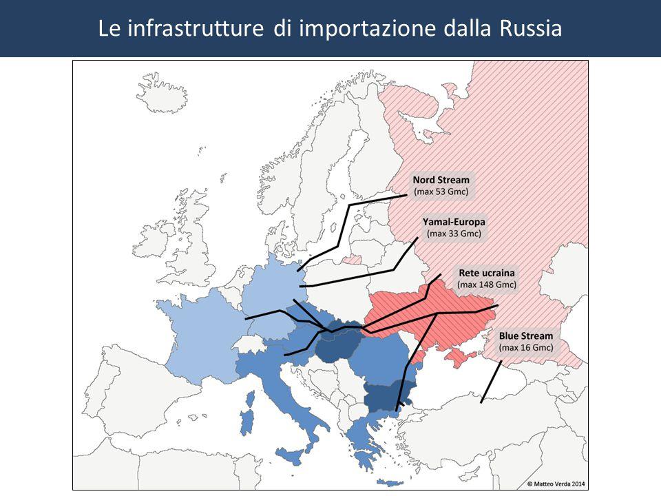 Le infrastrutture di importazione dalla Russia