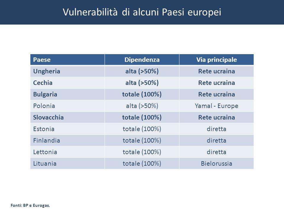 Vulnerabilità di alcuni Paesi europei