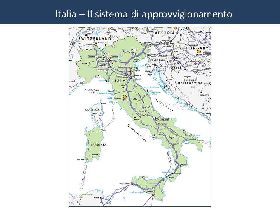 Italia – Il sistema di approvvigionamento
