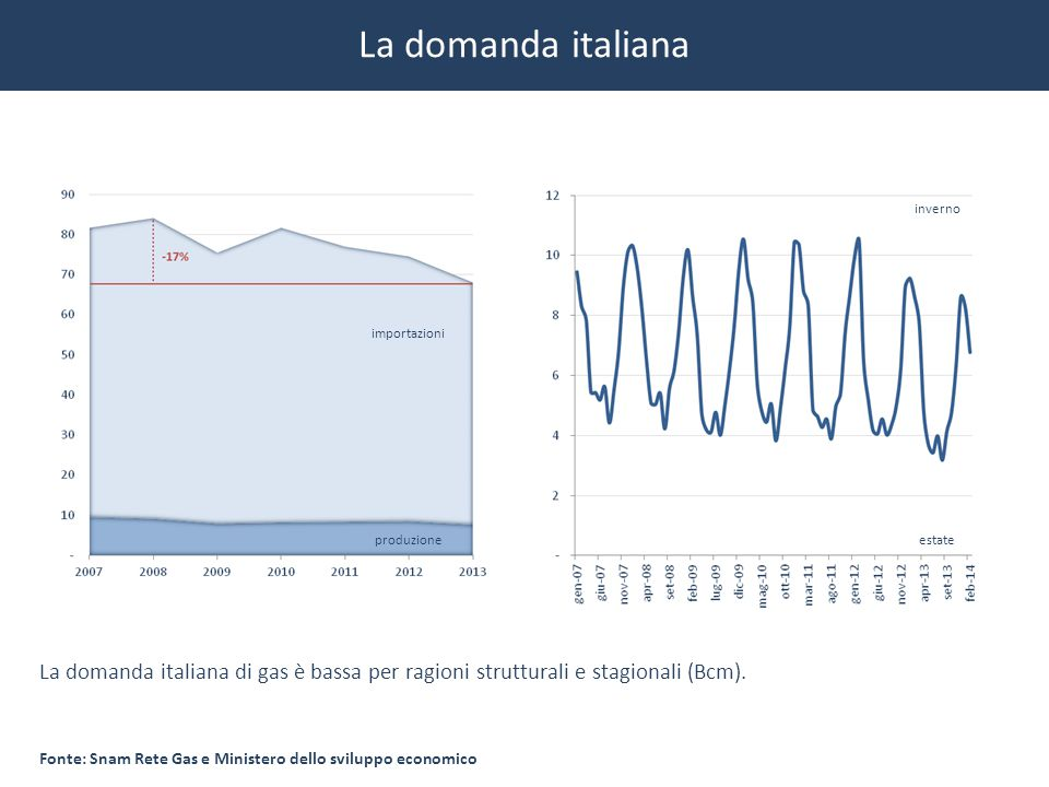 La domanda italiana inverno. importazioni. produzione. estate. La domanda italiana di gas è bassa per ragioni strutturali e stagionali (Bcm).