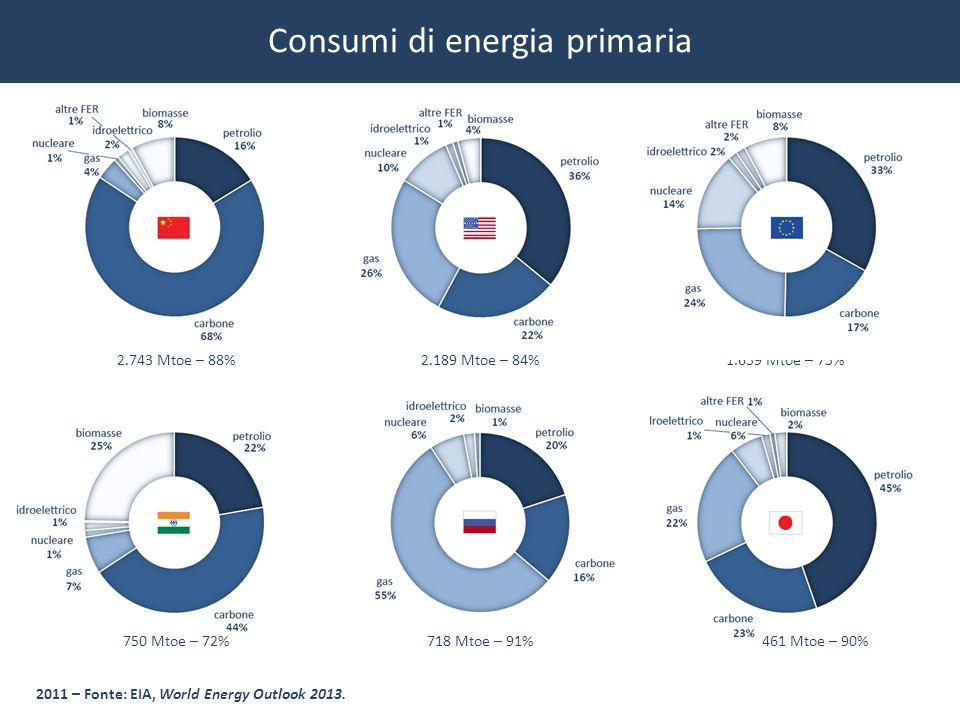 Consumi di energia primaria