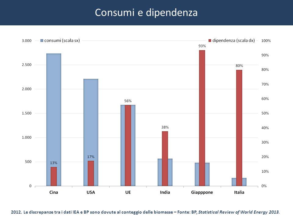 Consumi e dipendenza