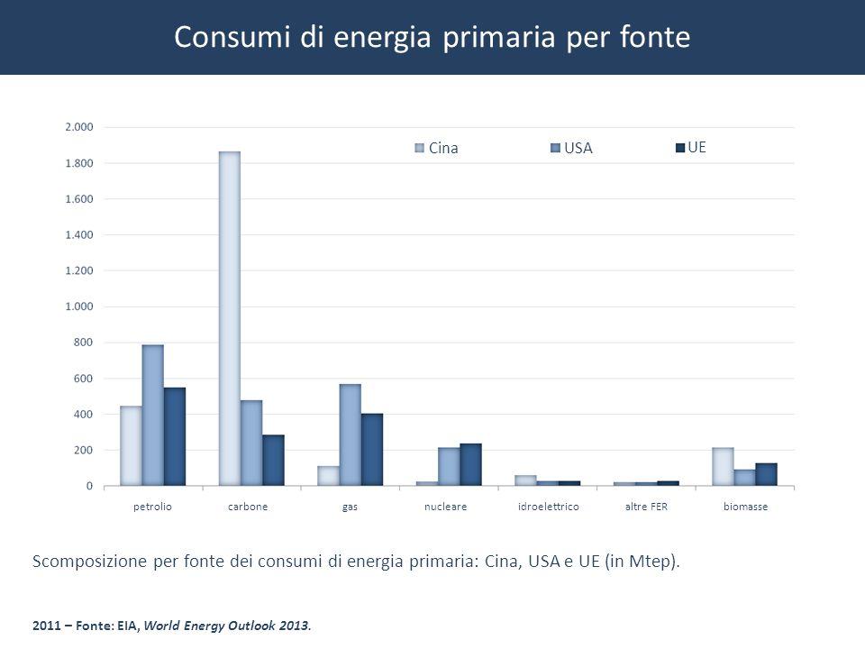 Consumi di energia primaria per fonte