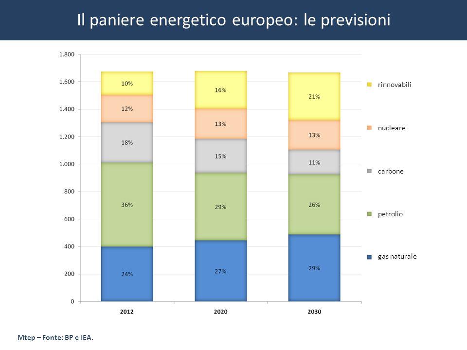 Il paniere energetico europeo: le previsioni