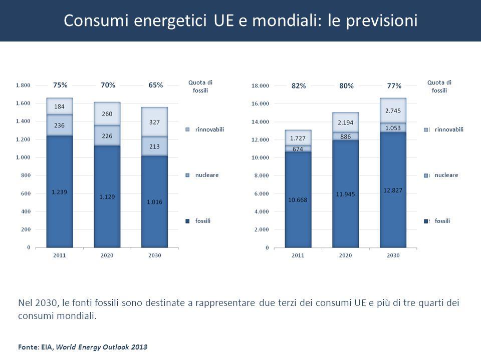 Consumi energetici UE e mondiali: le previsioni