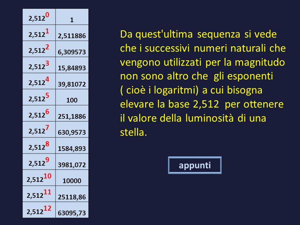 2,5120 1. 2,5121. 2,511886. 2,5122. 6,309573. 2,5123. 15,84893. 2,5124. 39,81072. 2,5125. 100.