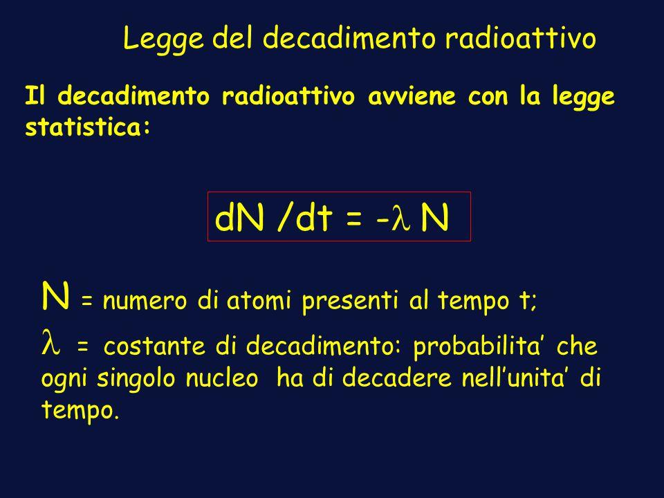 N = numero di atomi presenti al tempo t;