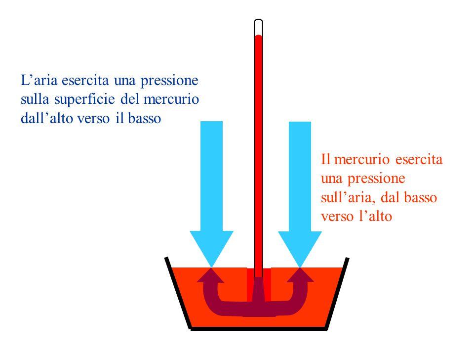 L'aria esercita una pressione sulla superficie del mercurio dall'alto verso il basso