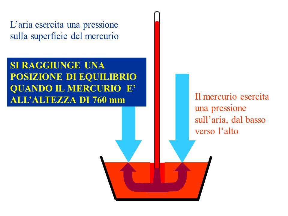 L'aria esercita una pressione sulla superficie del mercurio