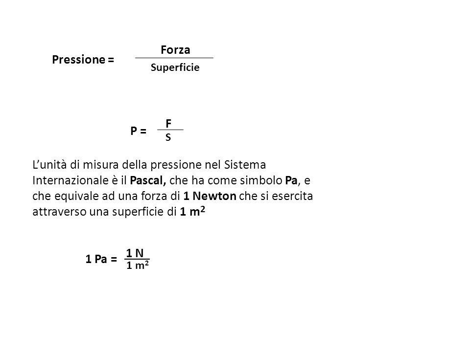 Forza Pressione = Superficie. F. P = S.