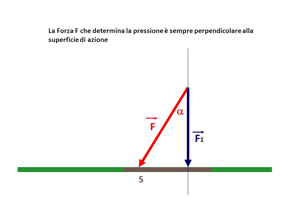 La Forza F che determina la pressione è sempre perpendicolare alla superficie di azione