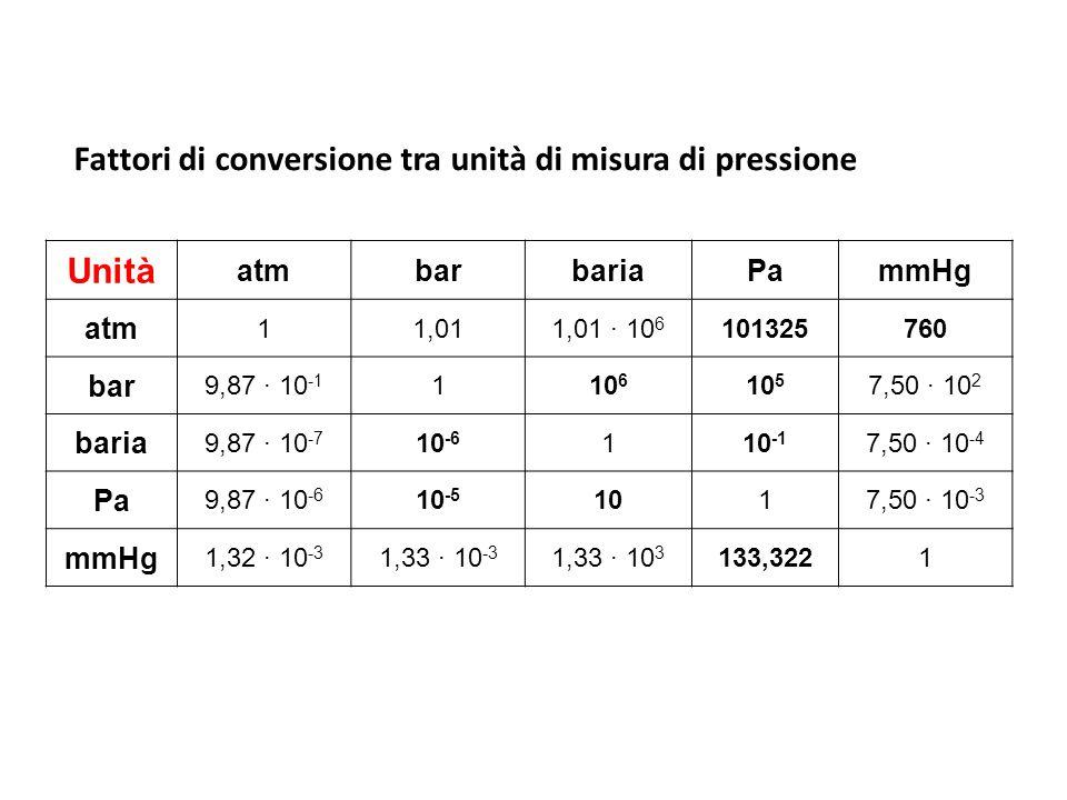 Fattori di conversione tra unità di misura di pressione Unità