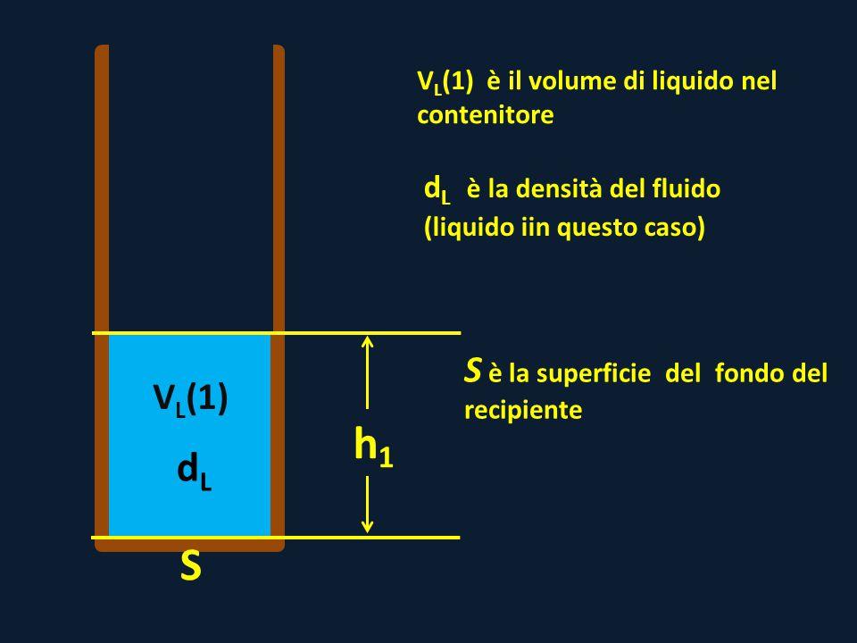 h1 S dL S è la superficie del fondo del recipiente VL(1)