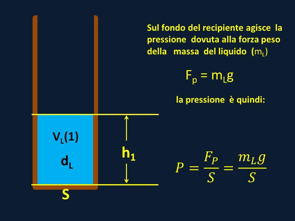 Sul fondo del recipiente agisce la pressione dovuta alla forza peso della massa del liquido (mL)