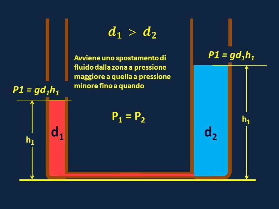 P1 = gd1h1 h1. Avviene uno spostamento di fluido dalla zona a pressione maggiore a quella a pressione minore fino a quando.